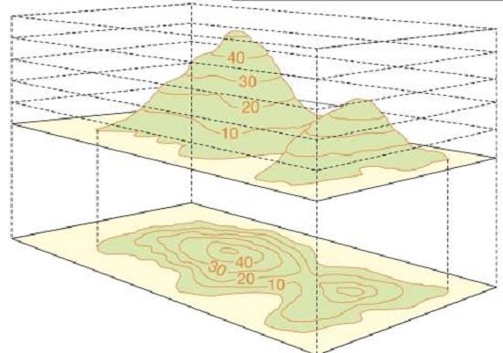 ترسیم منحنی میزان با فاصله ده متری
