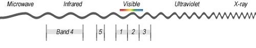 نمونه باند تصویر multispectral