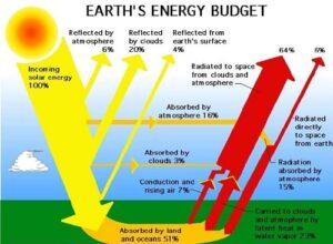نحوه عمکرد امواج الکترومغناطیس در زمین