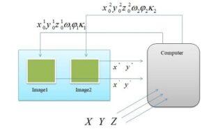 روش ترفیع در فتوگرامتری photogrametry