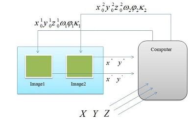 روش ترفیع در فتوگرامتری photogrammetry