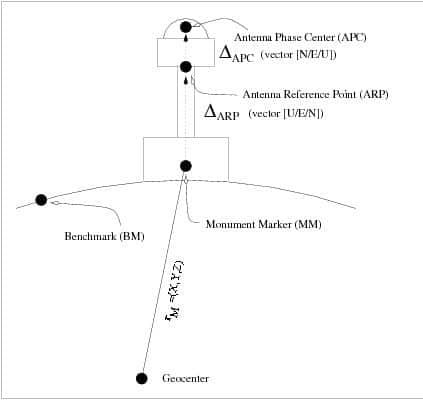 آفست مرکز فاز آنتن (PCO) در تعیین موقعیت به روش ppp