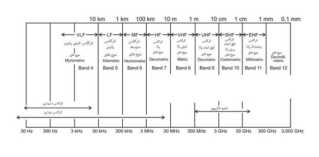 نمایی نمودار طبقه بندی رادار ها